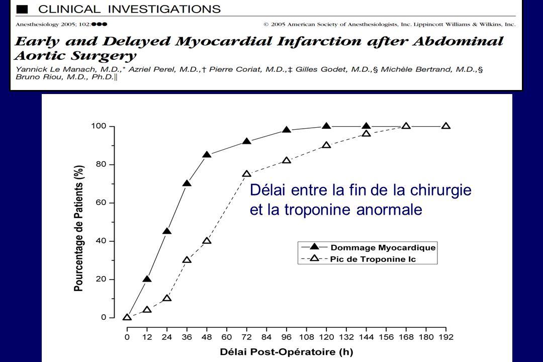 Effets des médicaments cardiovasculaires sur les contraintes circulatoires per et postopératoires ACEIAspirineB-Statine Stress adrénergique +++ Inflammation +++ Hyperagrégabilité ++++++ Dysfonction endothéliale ++ Plaque rupture ++