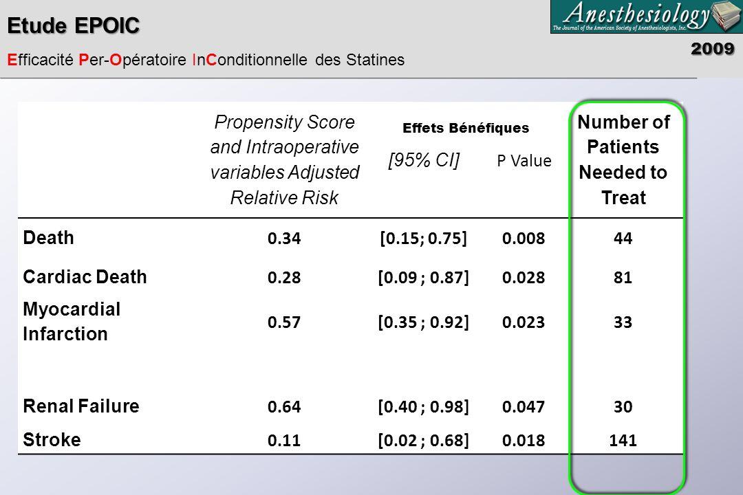 Améliorer le risque cardiaque de la chirurgie Statines : Effets inconditionnels Bêtabloquants : effets conditionnels –Bénéfiques : si pas dévènements circulatoires per opératoires –Délétères si contraintes circulatoires peropératoires