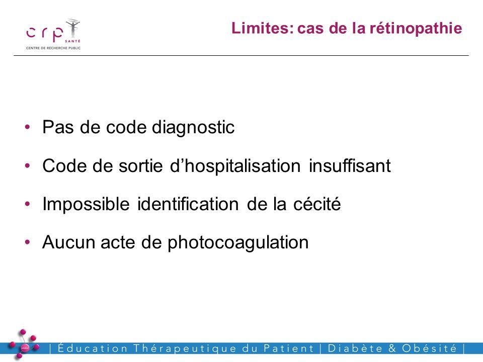 www.crp-sante.lu Limites: cas de la rétinopathie Pas de code diagnostic Code de sortie dhospitalisation insuffisant Impossible identification de la cé