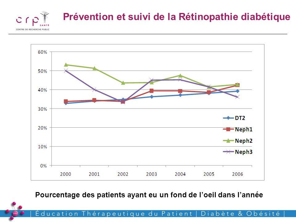 www.crp-sante.lu Pourcentage des patients ayant eu un fond de loeil dans lannée Prévention et suivi de la Rétinopathie diabétique