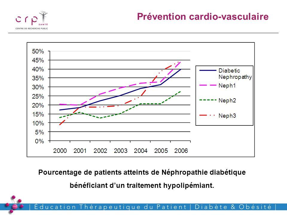 www.crp-sante.lu Pourcentage de patients atteints de Néphropathie diabétique bénéficiant dun traitement hypolipémiant. Prévention cardio-vasculaire