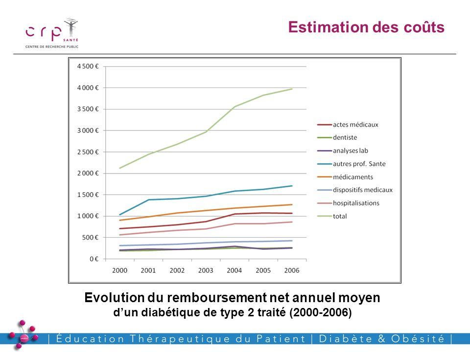 www.crp-sante.lu Estimation des coûts Evolution du remboursement net annuel moyen dun diabétique de type 2 traité (2000-2006)