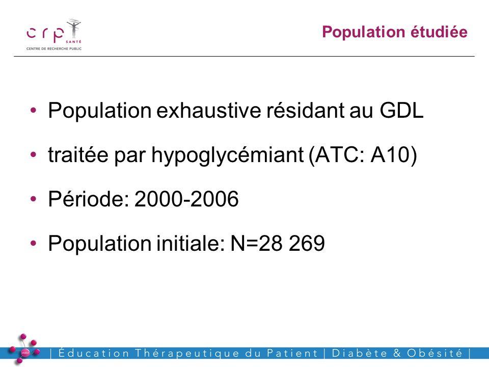 www.crp-sante.lu Population exhaustive résidant au GDL traitée par hypoglycémiant (ATC: A10) Période: 2000-2006 Population initiale: N=28 269 Populati