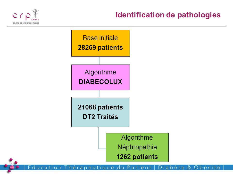 www.crp-sante.lu Identification de pathologies Algorithme DIABECOLUX 21068 patients DT2 Traités Base initiale 28269 patients Algorithme Néphropathie 1