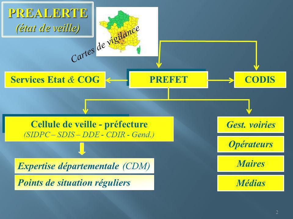 2 PREALERTE (état de veille) PREFET Cellule de veille - préfecture (SIDPC – SDIS – DDE - CDIR - Gend.) CODISServices Etat & COG Points de situation ré