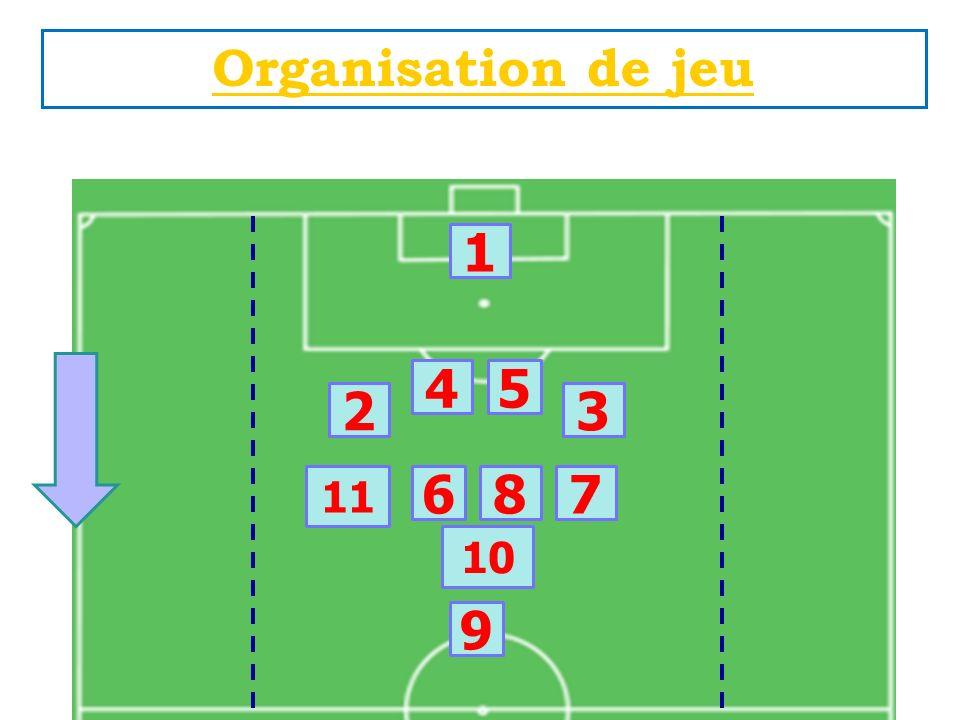 Organisation de jeu Organisation DEFENSIVE jeu à 8 1 45 6 11 7 9 8 PB