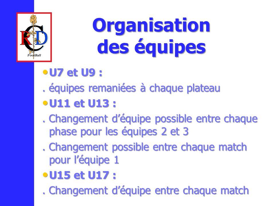 U7 et U9 : U7 et U9 :.équipes remaniées à chaque plateau U11 et U13 : U11 et U13 :.