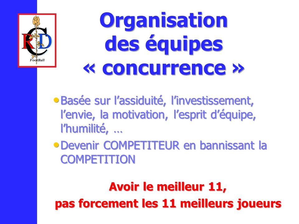 Organisation des équipes « concurrence » ADAPTEE ET PROGRESSIVE Basée sur lassiduité, linvestissement, lenvie, la motivation, lesprit déquipe, lhumilité, … Basée sur lassiduité, linvestissement, lenvie, la motivation, lesprit déquipe, lhumilité, … Devenir COMPETITEUR en bannissant la COMPETITION Devenir COMPETITEUR en bannissant la COMPETITION Avoir le meilleur 11, pas forcement les 11 meilleurs joueurs