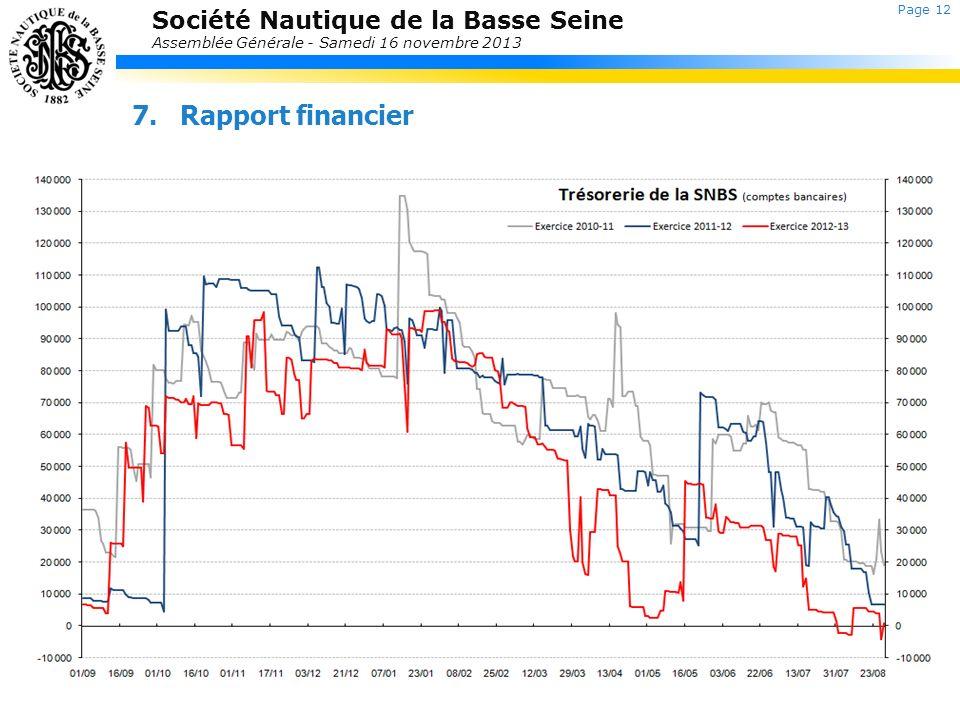 Société Nautique de la Basse Seine Assemblée Générale - Samedi 16 novembre 2013 7.Rapport financier Page 12