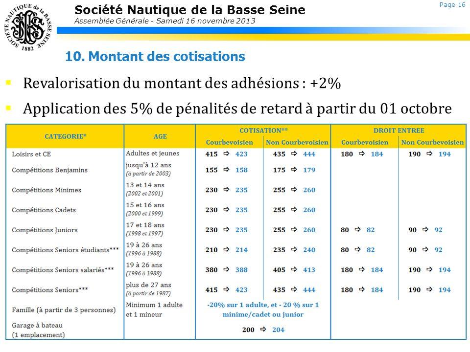Société Nautique de la Basse Seine Assemblée Générale - Samedi 16 novembre 2013 Retour au sommaire 10.Montant des cotisations Page 16 Revalorisation d