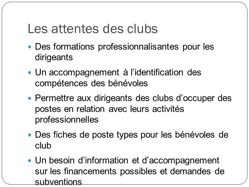 Les attentes des clubs Des formations professionnalisantes pour les dirigeants Un accompagnement à lidentification des compétences des bénévoles Perme