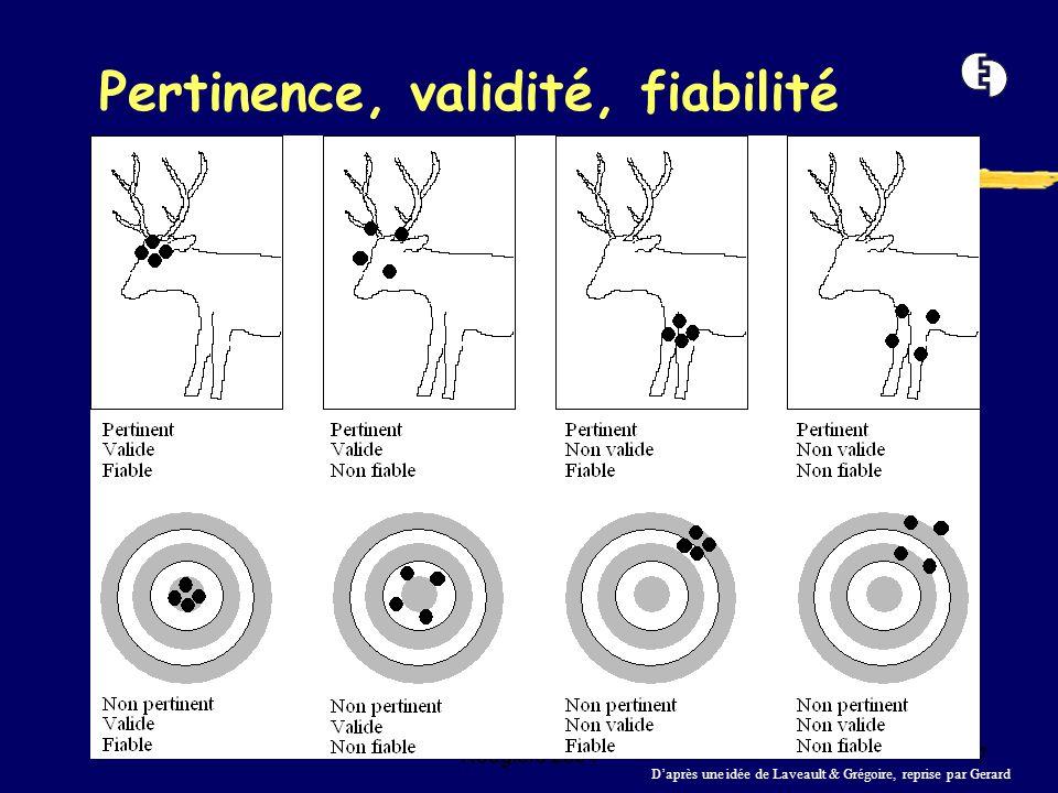 Roegiers 20047 Pertinence, validité, fiabilité Daprès une idée de Laveault & Grégoire, reprise par Gerard