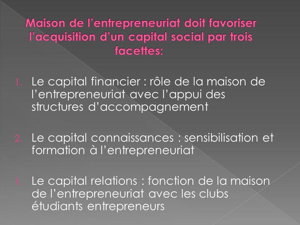 1. Le capital financier : rôle de la maison de lentrepreneuriat avec lappui des structures daccompagnement 2. Le capital connaissances : sensibilisati