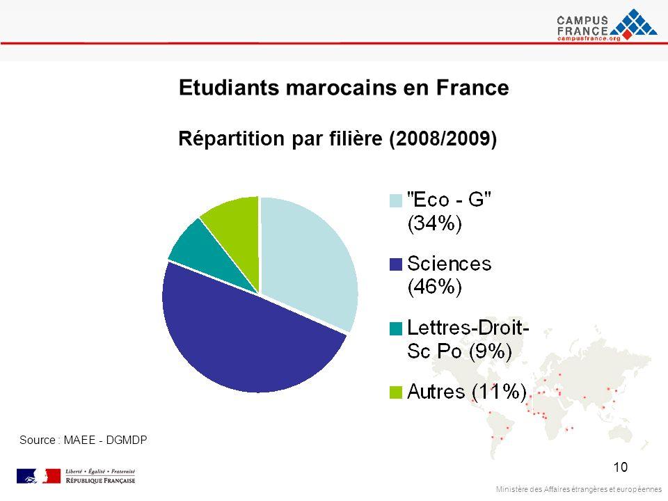 10 Ministère des Affaires étrangères et européennes Source : MAEE - DGMDP Etudiants marocains en France Répartition par filière (2008/2009)
