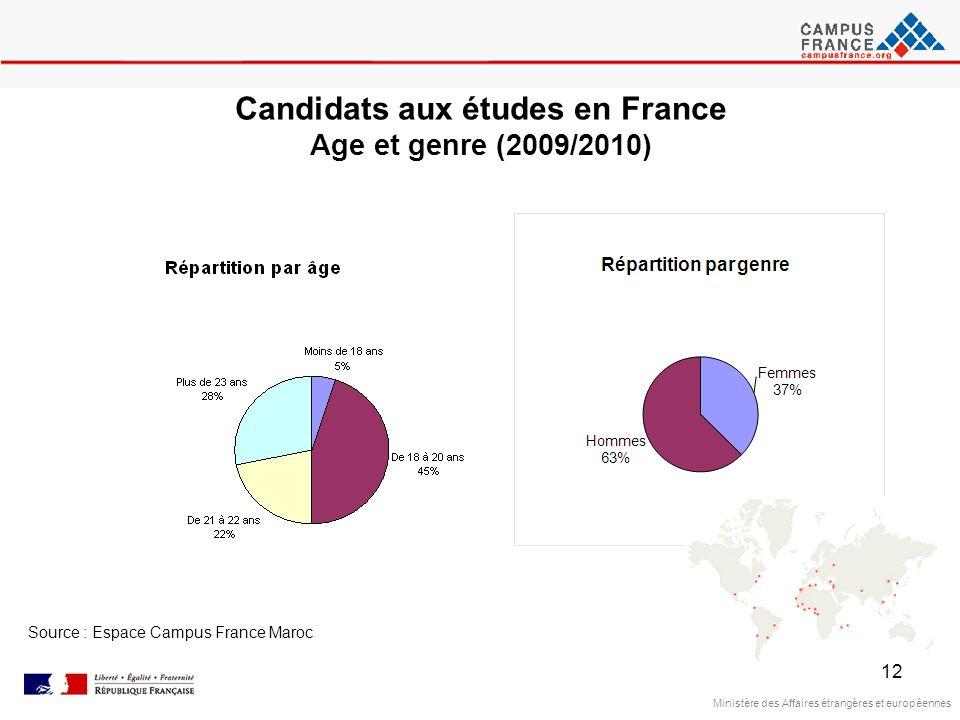 12 Ministère des Affaires étrangères et européennes Source : Espace Campus France Maroc Candidats aux études en France Age et genre (2009/2010)