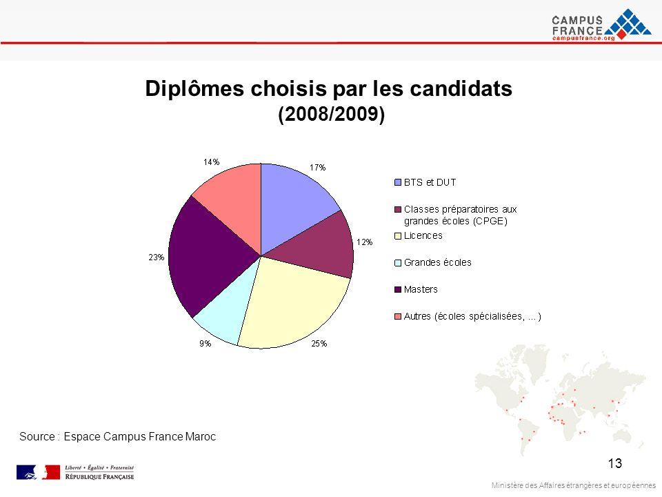 13 Ministère des Affaires étrangères et européennes Source : Espace Campus France Maroc Diplômes choisis par les candidats (2008/2009)