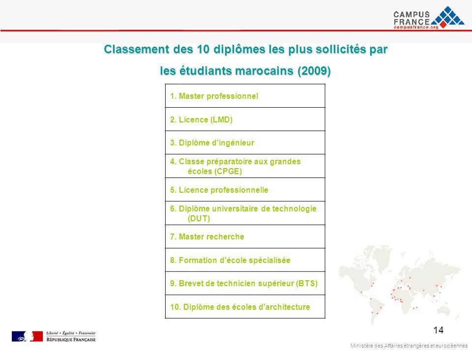 14 Ministère des Affaires étrangères et européennes Classement des 10 diplômes les plus sollicités par les étudiants marocains (2009) 1. Master profes