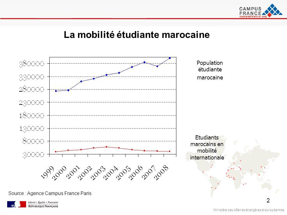 2 Ministère des Affaires étrangères et européennes La mobilité étudiante marocaine Population étudiante marocaine Etudiants marocains en mobilité inte