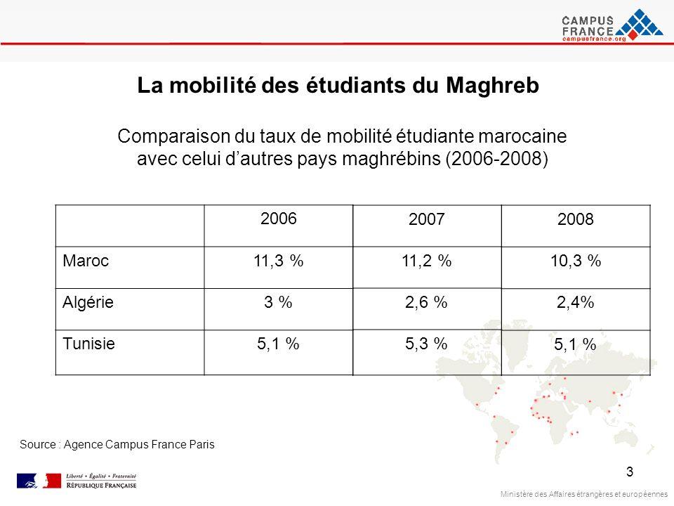 3 Ministère des Affaires étrangères et européennes Source : Agence Campus France Paris La mobilité des étudiants du Maghreb Comparaison du taux de mob