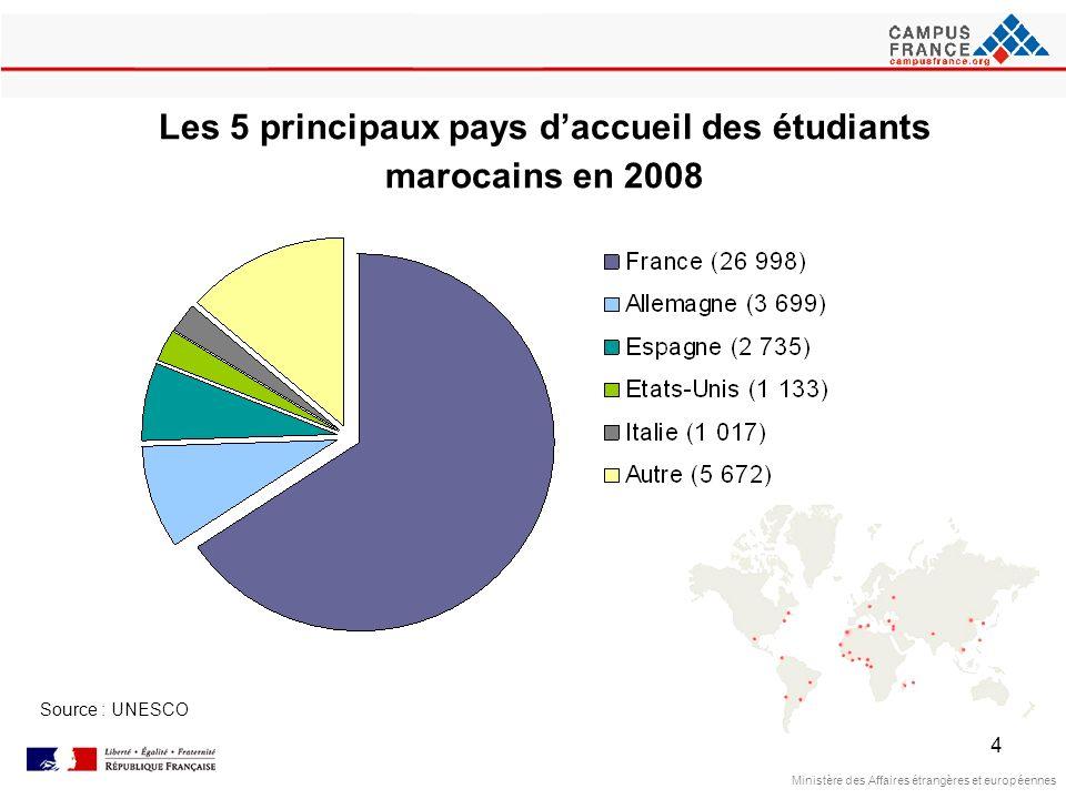 4 Les 5 principaux pays daccueil des étudiants marocains en 2008 Source : UNESCO Ministère des Affaires étrangères et européennes