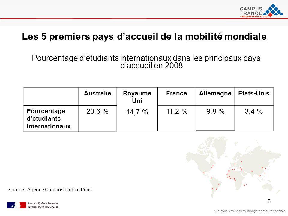 5 Source : Agence Campus France Paris Les 5 premiers pays daccueil de la mobilité mondiale Pourcentage détudiants internationaux dans les principaux p