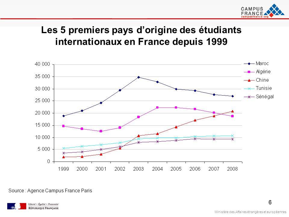 6 Ministère des Affaires étrangères et européennes Source : Agence Campus France Paris Les 5 premiers pays dorigine des étudiants internationaux en Fr