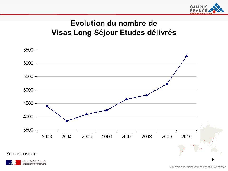 8 Ministère des Affaires étrangères et européennes Source consulaire Evolution du nombre de Visas Long Séjour Etudes délivrés