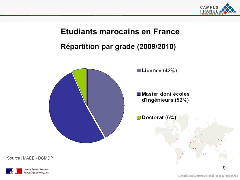 9 Ministère des Affaires étrangères et européennes Source : MAEE - DGMDP Etudiants marocains en France Répartition par grade (2009/2010)