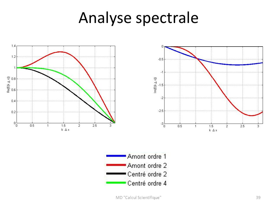MD Calcul Scientifique 39 Analyse spectrale