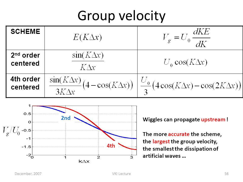 December, 2007VKI Lecture56 Group velocity SCHEME 2 nd order centered 4th order centered Wiggles can propagate upstream ! The more accurate the scheme