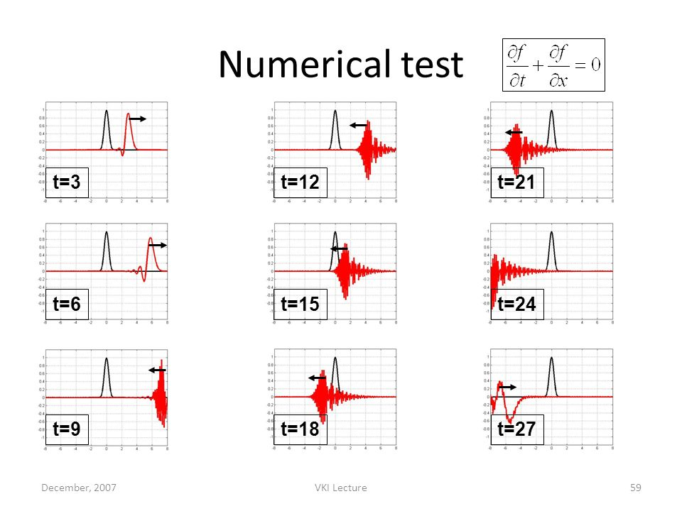 December, 2007VKI Lecture59 Numerical test t=3 t=6 t=9 t=12 t=15 t=18 t=21 t=24 t=27