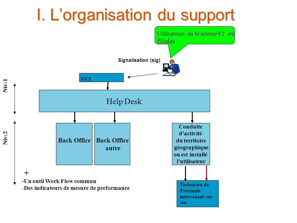 24 juin 2005 5 I. Lorganisation du support Help Desk Back Office autre Back Office Conduite dactivité du territoire géographique ou est installé lutil
