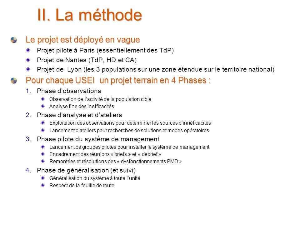 24 juin 2005 7 II. La méthode Le projet est déployé en vague Projet pilote à Paris (essentiellement des TdP) Projet de Nantes (TdP, HD et CA) Projet d