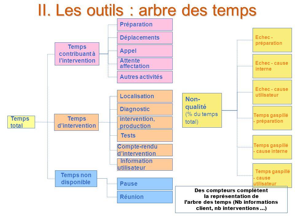 24 juin 2005 8 II. Les outils : arbre des temps Temps total Attente affectation Autres activités Localisation Diagnostic intervention, production Info