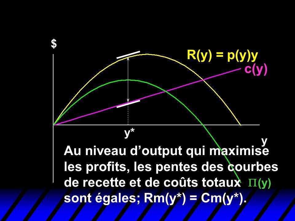 Profit-Maximization $ R(y) = p(y)y c(y) y (y) y* Au niveau doutput qui maximise les profits, les pentes des courbes de recette et de coûts totaux sont