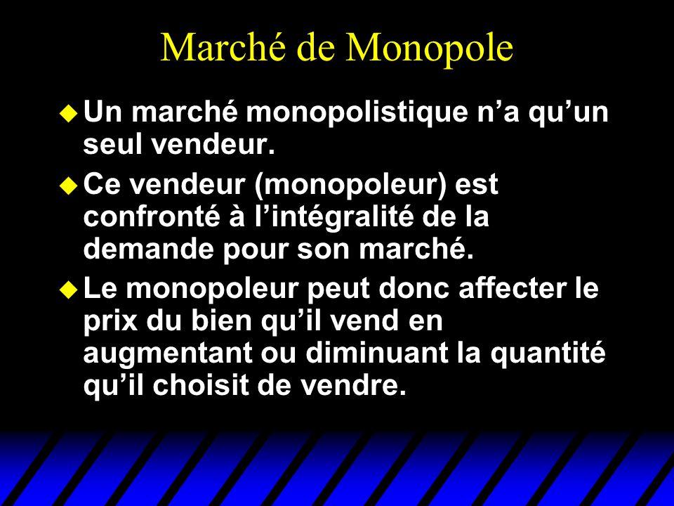 Marché de Monopole u Un marché monopolistique na quun seul vendeur. u Ce vendeur (monopoleur) est confronté à lintégralité de la demande pour son marc