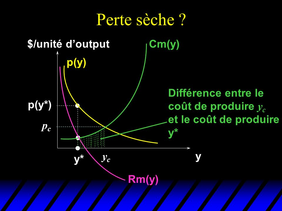 Perte sèche ? $/unité doutput y Cm(y) p(y) Rm(y) y* p(y*) pcpc ycyc Différence entre le coût de produire y c et le coût de produire y*