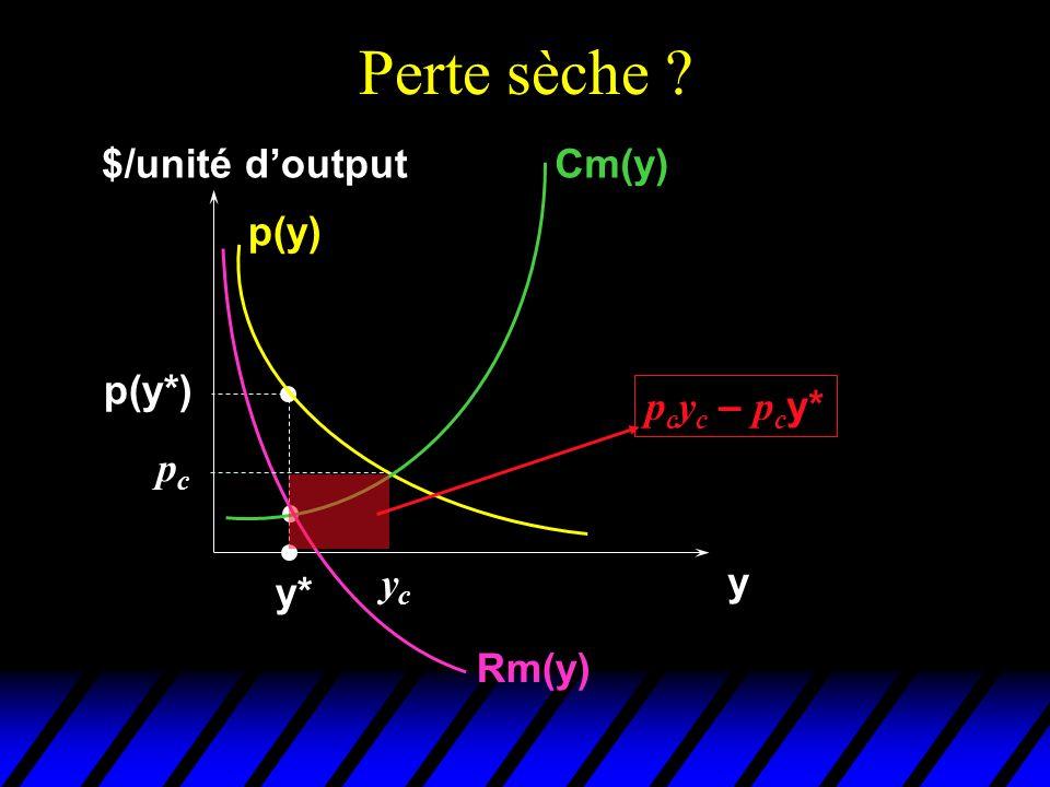 Perte sèche ? $/unité doutput y Cm(y) p(y) Rm(y) y* p(y*) pcpc ycyc p c y c – p c y*