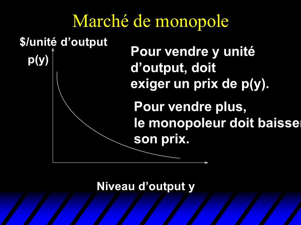 Marché de monopole Niveau doutput y $/unité doutput p(y) Pour vendre y unité doutput, doit exiger un prix de p(y). Pour vendre plus, le monopoleur doi
