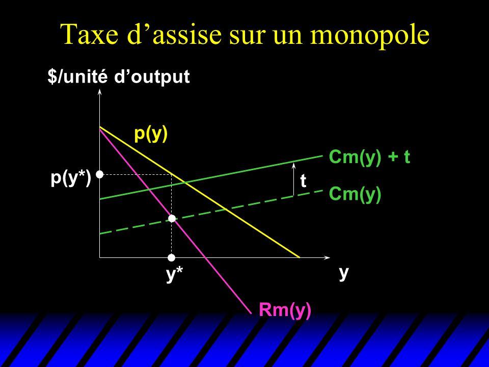 Taxe dassise sur un monopole $/unité doutput y Cm(y) p(y) Rm(y) Cm(y) + t t y* p(y*)