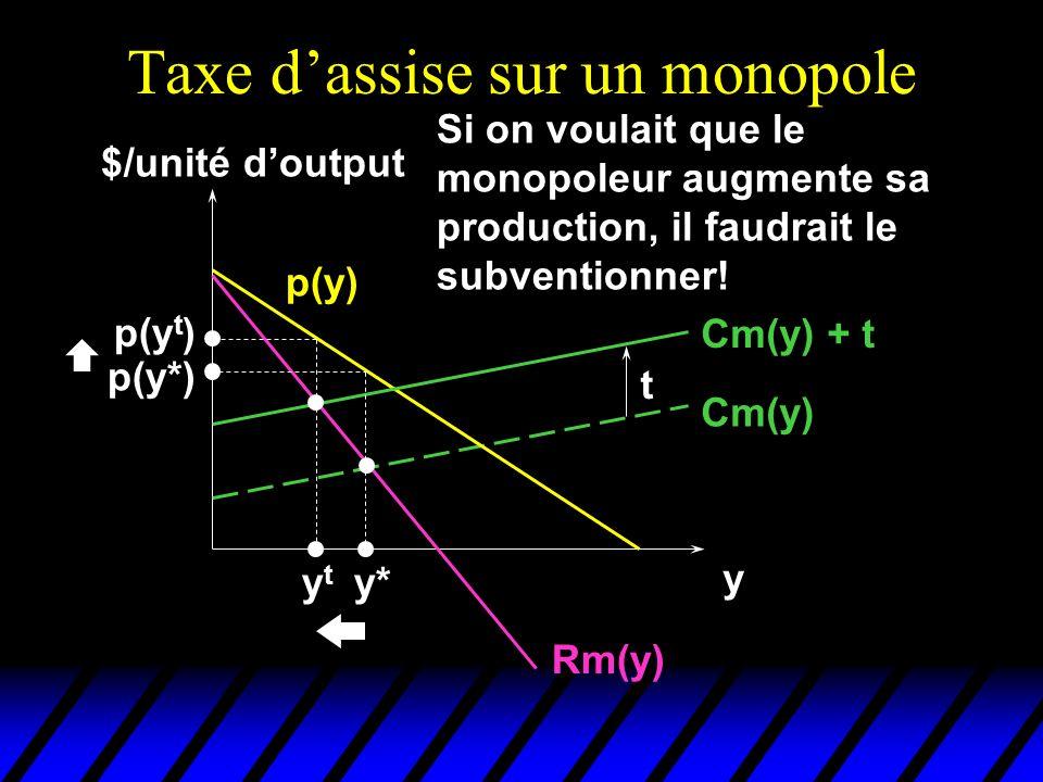 Taxe dassise sur un monopole $/unité doutput y Cm(y) p(y) Rm(y) Cm(y) + t t y* p(y*) ytyt p(y t ) Si on voulait que le monopoleur augmente sa producti