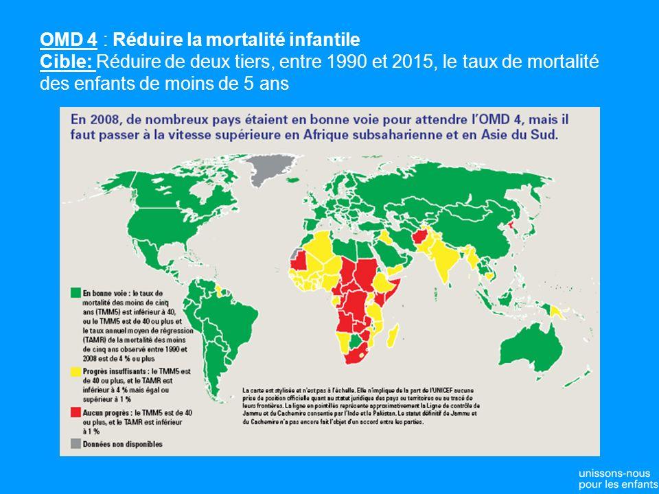 OMD 4 : Réduire la mortalité infantile Cible: Réduire de deux tiers, entre 1990 et 2015, le taux de mortalité des enfants de moins de 5 ans