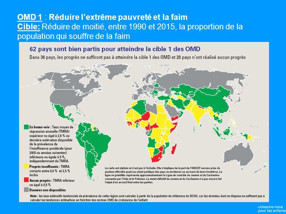 OMD 1 : Réduire lextrême pauvreté et la faim Cible: Réduire de moitié, entre 1990 et 2015, la proportion de la population qui souffre de la faim
