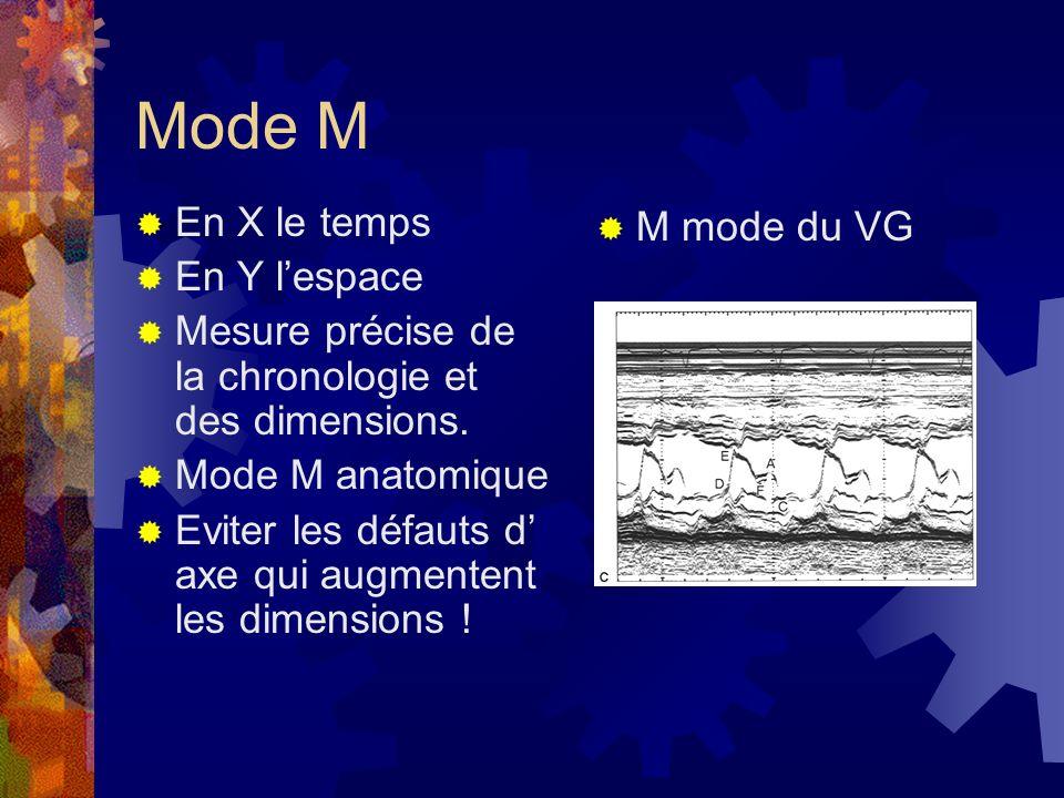 Mode M En X le temps En Y lespace Mesure précise de la chronologie et des dimensions. Mode M anatomique Eviter les défauts d axe qui augmentent les di