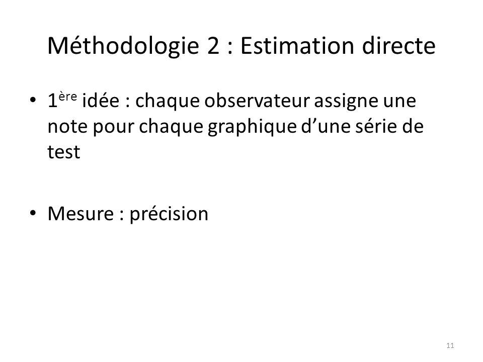 Méthodologie 2 : Estimation directe 1 ère idée : chaque observateur assigne une note pour chaque graphique dune série de test Mesure : précision 11
