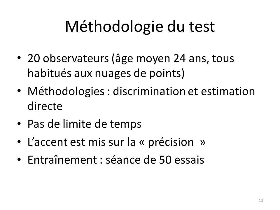 Méthodologie du test 20 observateurs (âge moyen 24 ans, tous habitués aux nuages de points) Méthodologies : discrimination et estimation directe Pas d