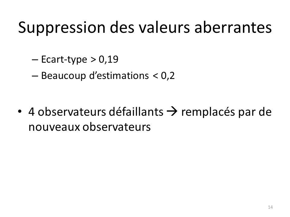 Suppression des valeurs aberrantes – Ecart-type > 0,19 – Beaucoup destimations < 0,2 4 observateurs défaillants remplacés par de nouveaux observateurs