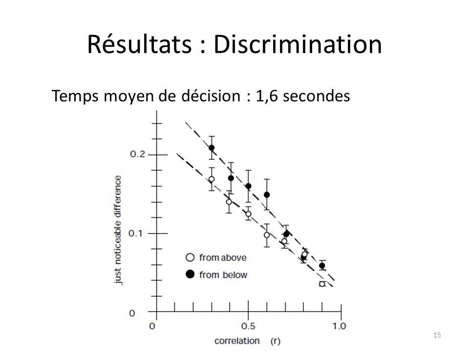 Résultats : Discrimination Temps moyen de décision : 1,6 secondes 15