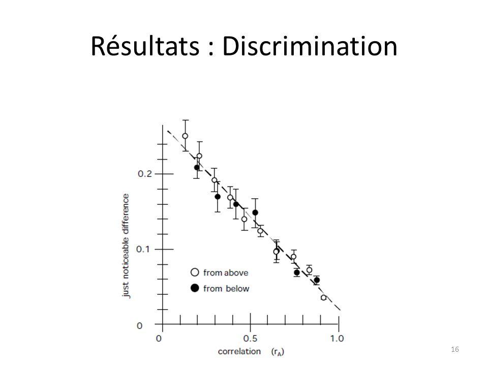 Résultats : Discrimination 16