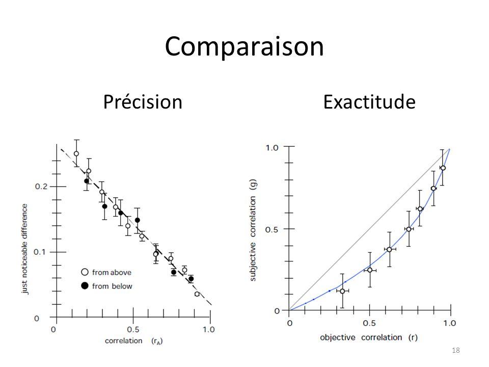 Comparaison 18 PrécisionExactitude